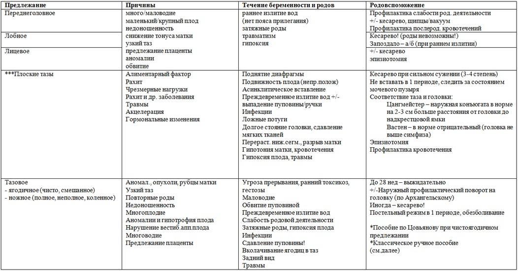 Схемы и таблицы по акушерству и