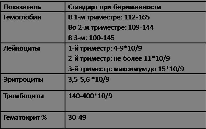 Норма тромбоцитов у беременных 3 20
